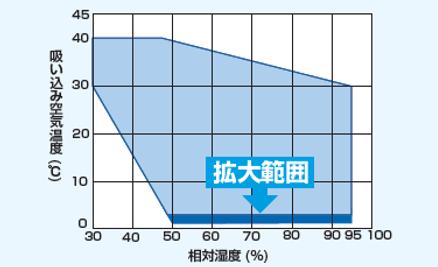 オリオン除湿機-大型-運転範囲の拡大.png