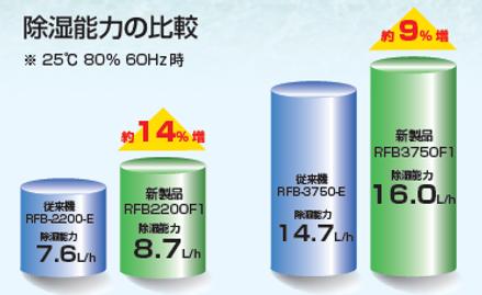 オリオン除湿機-大型-除湿能力の比較.png