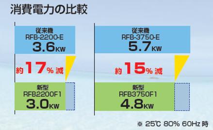 オリオン除湿機-大型-消費電力の比較.png