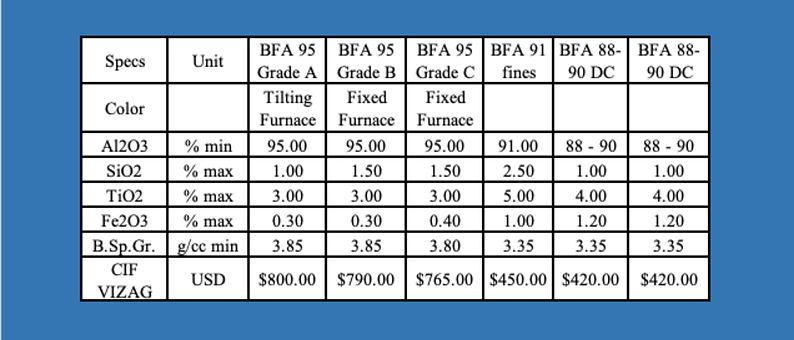 THYME BFA Price List.jpg