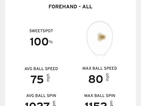 Two-handed forehand - target achieved within 3 days.