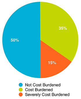 Individuals Earning 30-80% AMI Who Experience Housing Cost Burden