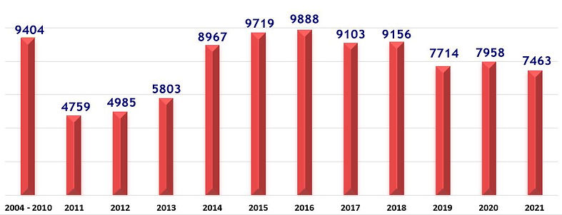 Spay Neuter Graph AUG 2021.JPG