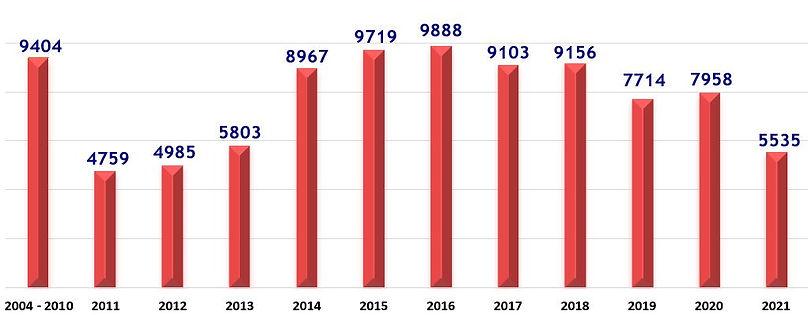 Spay Neuter Graph JUN 2021.JPG