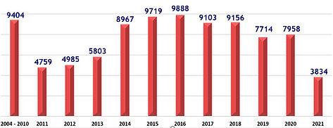 Spay Neuter Graph APR 2021.JPG