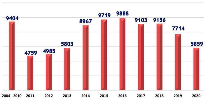 Spay Neuter Graph SEP 2020.JPG