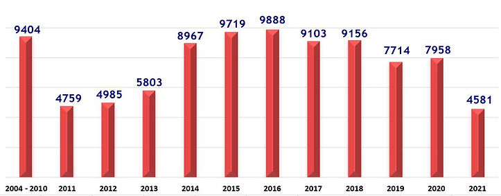 Spay Neuter Graph MAY 2021.JPG