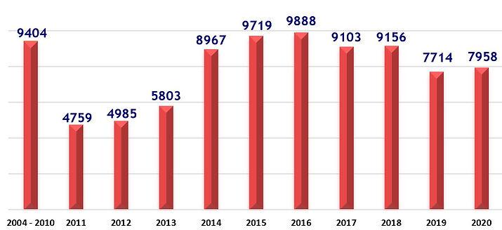 Spay Neuter Graph DEC 2020.JPG