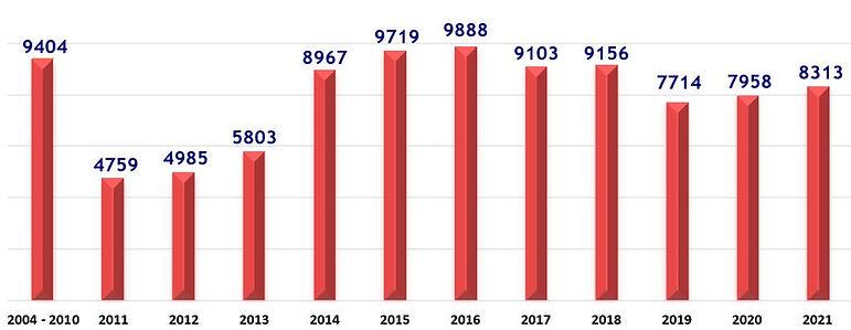 Spay Neuter Graph SEP 2021.JPG