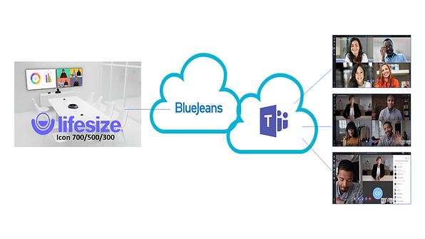 Lifesize using Bluejeans gaeway to join Microsoft Teams meetings