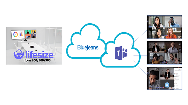 Lifesize using Bluejeans gaeway to join Microsoft Teams meetings