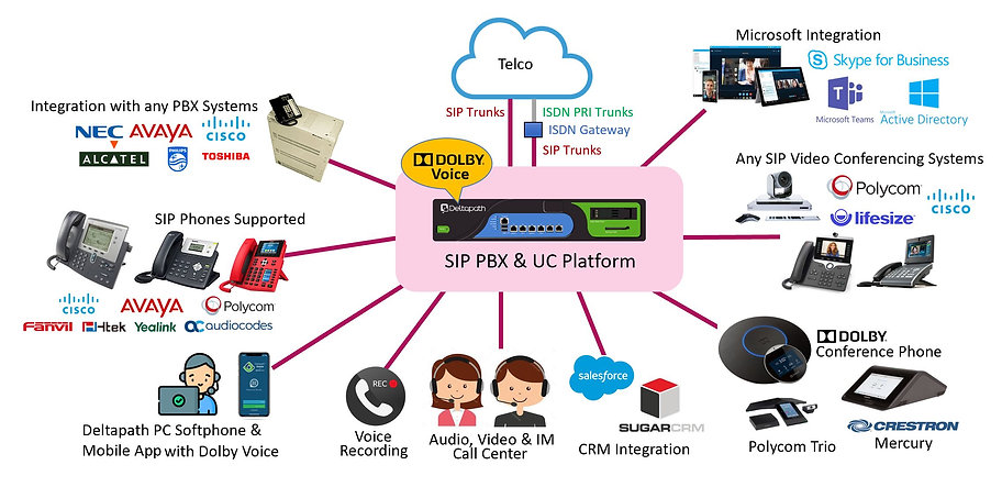 Deltapath SIP PBX & UC Solution