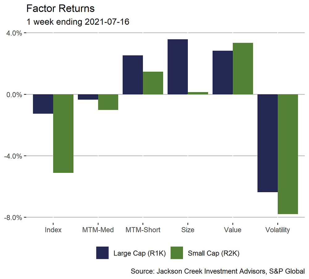 1 week returns for medium-term momentum, short-term momentum, size, value, and volatility within large and small cap universes