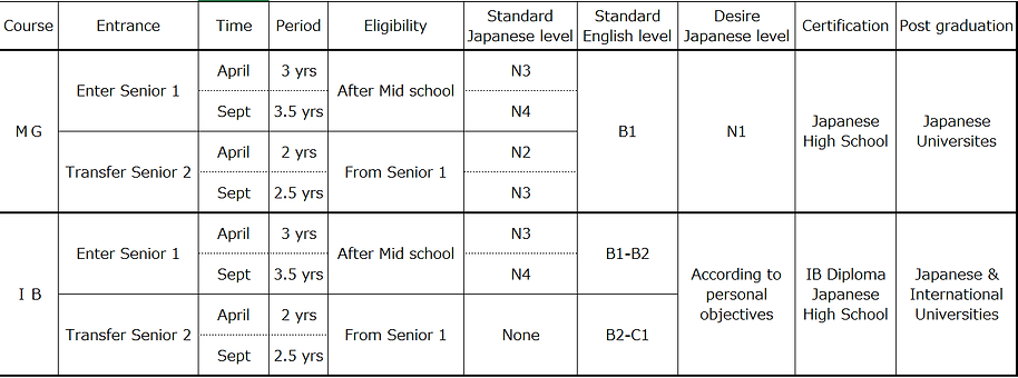 MG_IB course compares 2.png