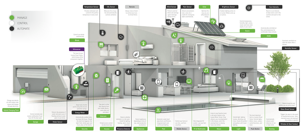 InHome Genius | Smart Home Design | What is a Smart Home?