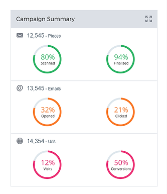 totaltrac campaign tracking
