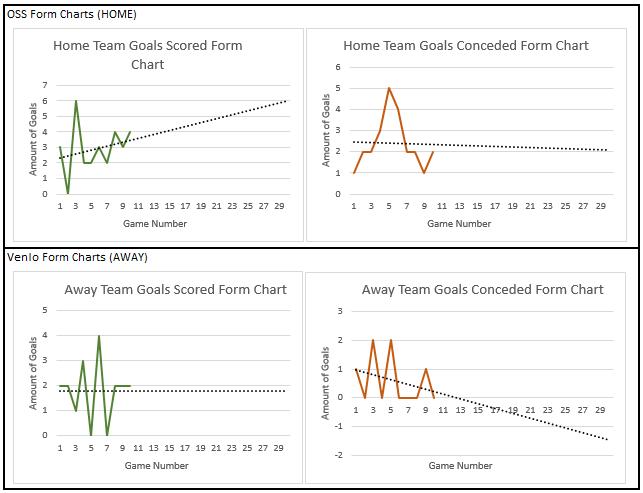 OSS v Venlo Form Charts