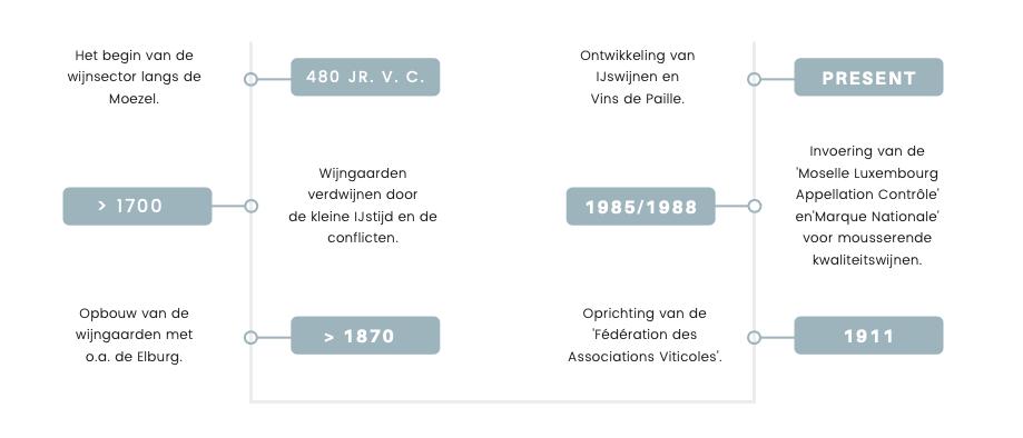 Luxemburgse wijn tijdlijn