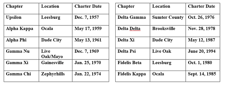 Chapters location and charter date.png
