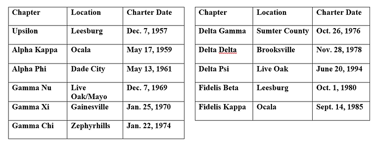 District III chapters.png