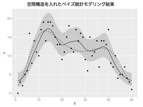 緑本第11章の空間統計モデルをRとStanで実装してみた