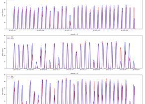 【クラファン太陽光予測】開発したアルゴリズムの予測パフォーマンスを公開します