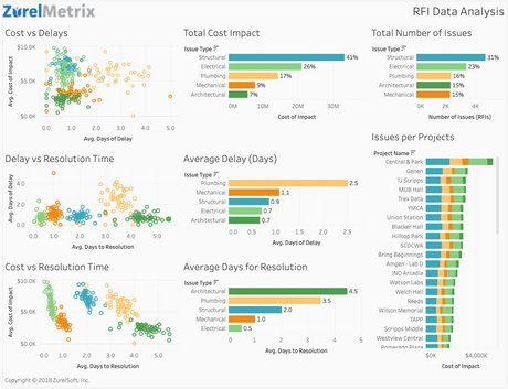 RFI Analysis