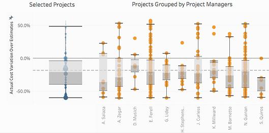 Estimation Analysis - Box plot.png