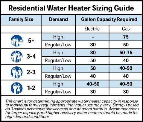 Water Heater Sizing Guide for Homeowners