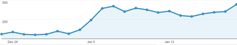 Backlink SEO Results