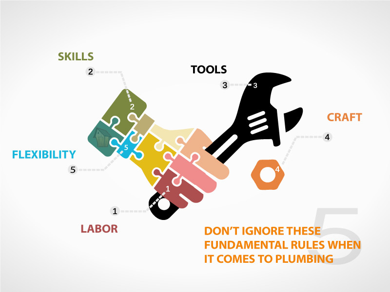 Dont ignore these fundamental rules when it comes to plumbing