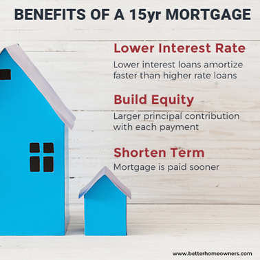 benefits-15yr-mortgage-065.jpg