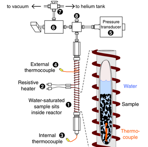 The reactor used for rapid pyrolysis experiments. Certain organic molecules were then quantified to calculate the kinetics of those paelothermometers more precisely. (Sheppard et al., 2015)
