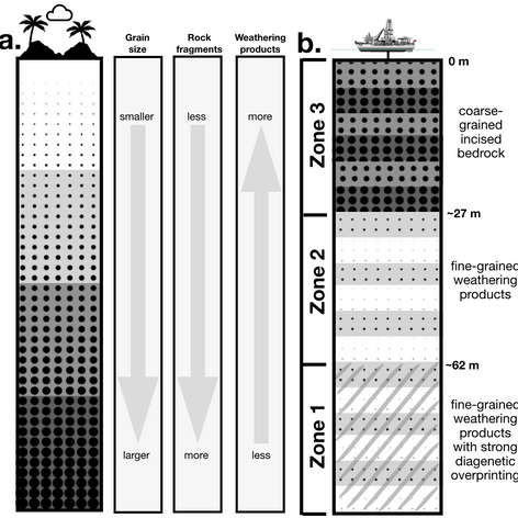 Interpretations of three distinct sedimentary zones from a drill core in Lake Towuti, Indonesia. (Sheppard et al., submitted)