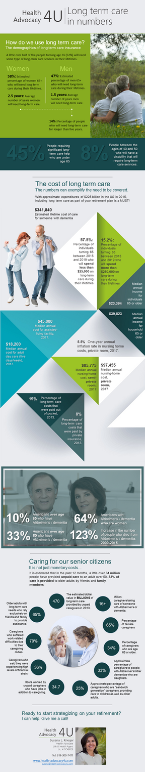 Long term care in numbers: the side of the coin you need to consider when planning for retirement.
