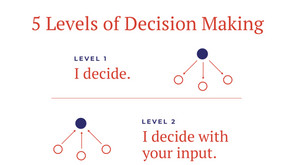 The 5 Levels of Decision Making