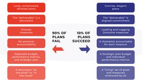 90% of Strategic Plans Fail…