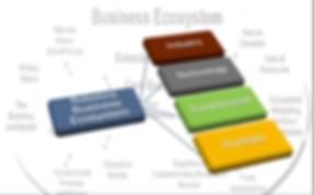 The Robotics Business Ecosystem Model
