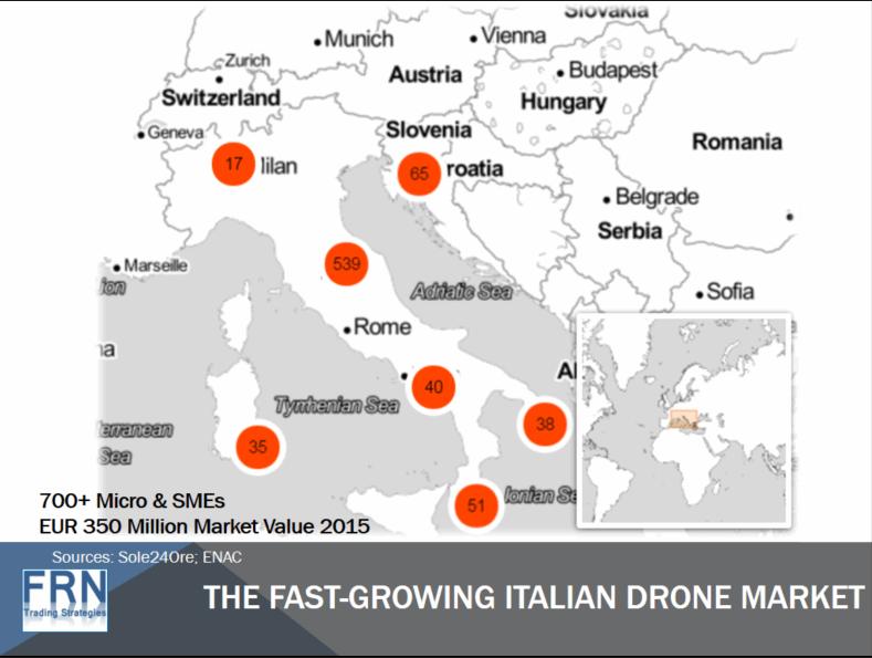 mercato italiano dei droni