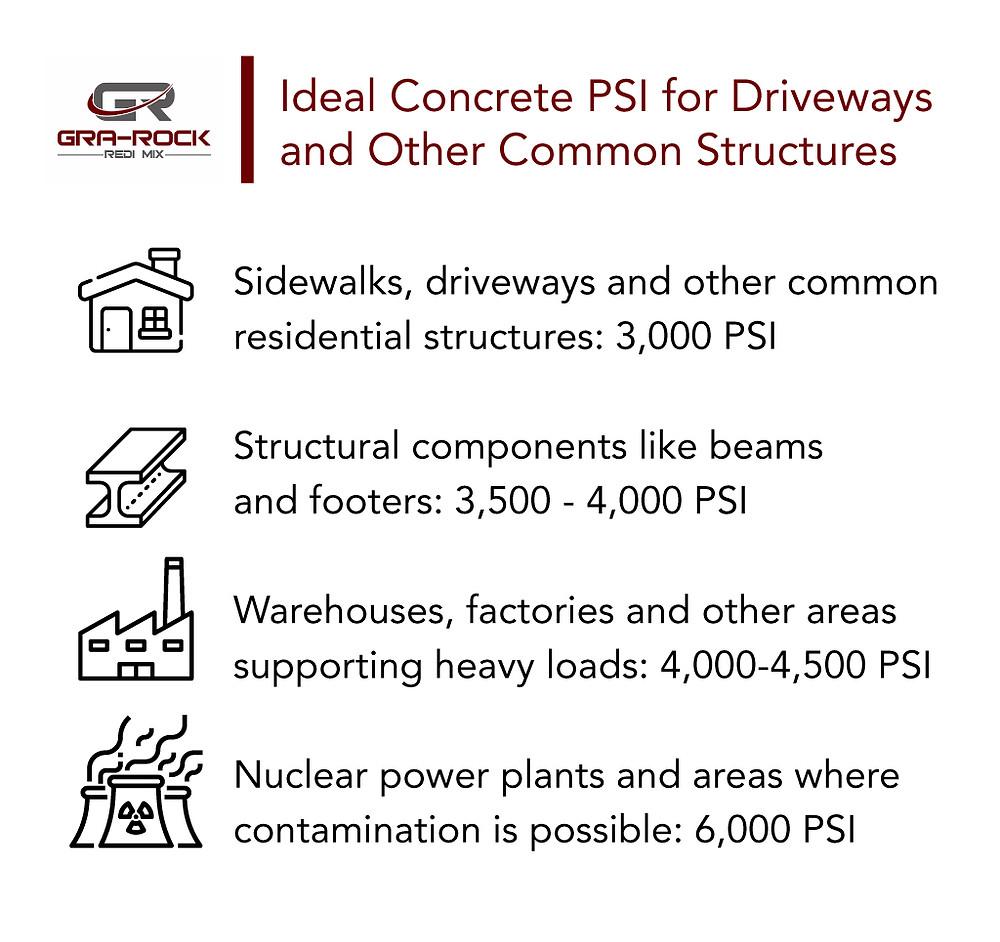 Ideal concrete psi for driveways