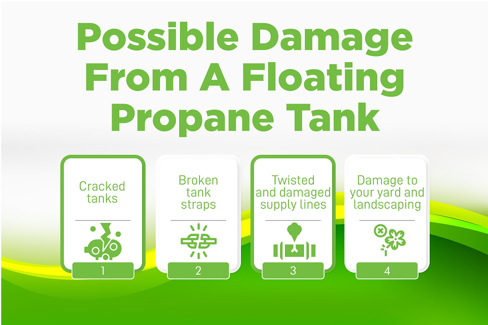 damage of a floating propane tank