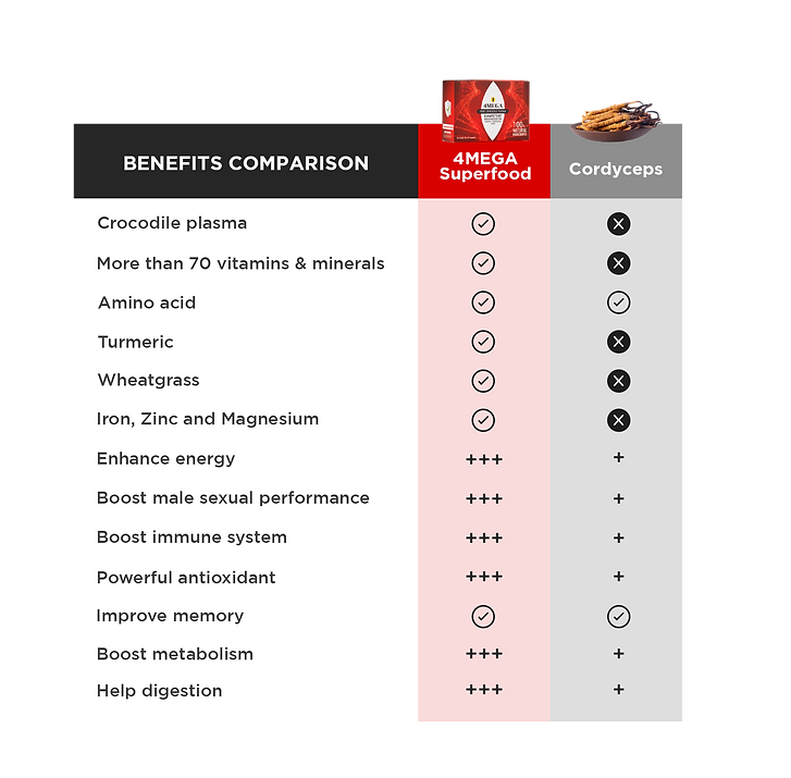 compare-superfood-cordyceps-1.png