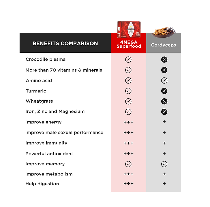 compare-superfood-cordyceps-3.png