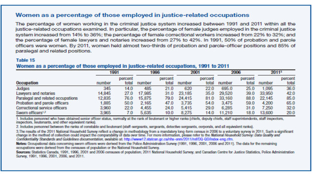 Women and the Law - a statistical tale of many cities