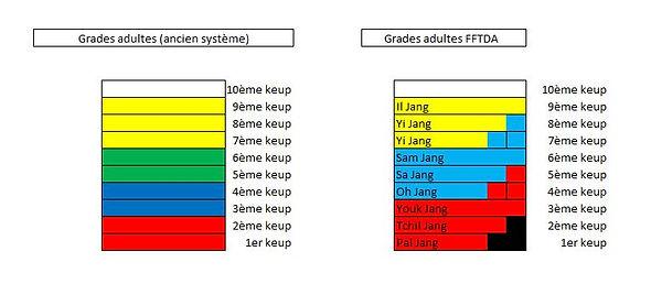 Equivalence Grade Keup Poumsee.JPG