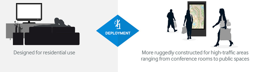 Digital Signage Deployment
