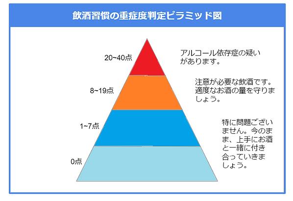 飲酒の重症度判定ピラミッド図.png