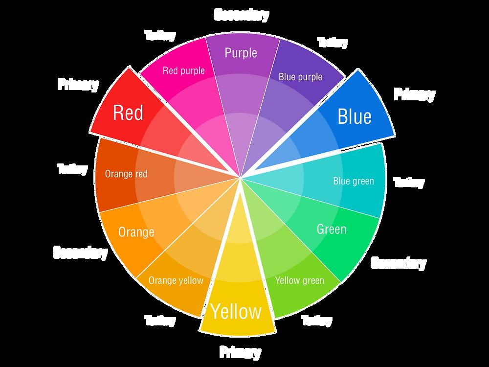 Artist Color Wheel Correcting Concealer Corrector Makeup Blog Primary Secondary Tertiary