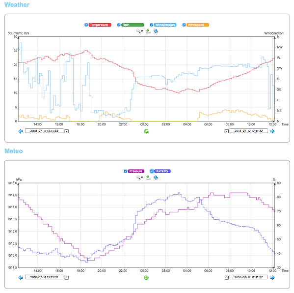 weather graphs.png