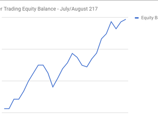 July - August Paper Trading Results